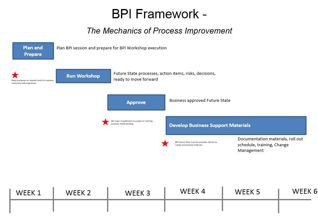 BPI Framework