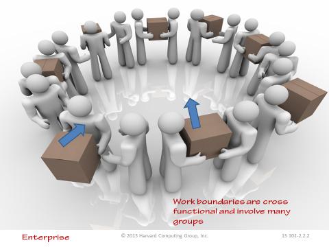 Cross Functional Work Boundaries