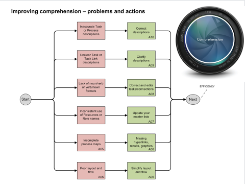 Process Analysis - Comprehension Check