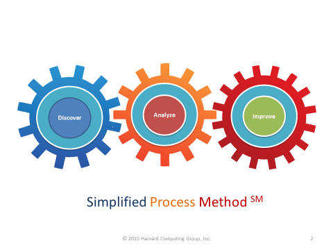 Simplified Process Mapping Method